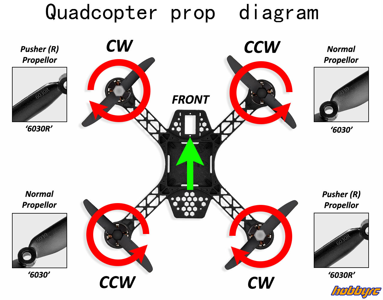 Here Are Some Fpv Quadcopter Build Guide And Flying Tips Share Wiring Diagrams Page 8 Prop Rotation Diagram